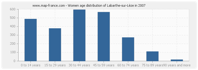 Women age distribution of Labarthe-sur-Lèze in 2007