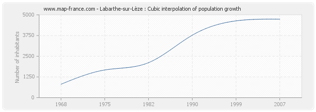 Labarthe-sur-Lèze : Cubic interpolation of population growth