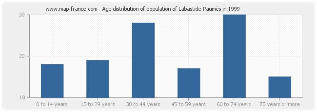Age distribution of population of Labastide-Paumès in 1999