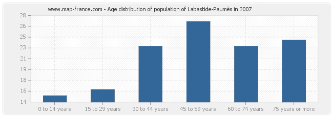 Age distribution of population of Labastide-Paumès in 2007
