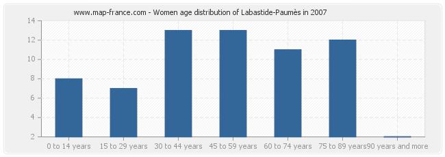 Women age distribution of Labastide-Paumès in 2007