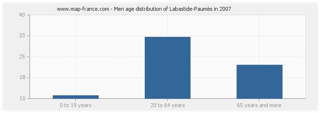 Men age distribution of Labastide-Paumès in 2007