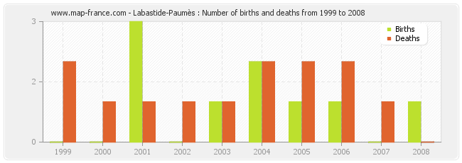 Labastide-Paumès : Number of births and deaths from 1999 to 2008