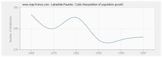Labastide-Paumès : Cubic interpolation of population growth
