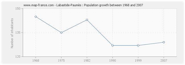 Population Labastide-Paumès