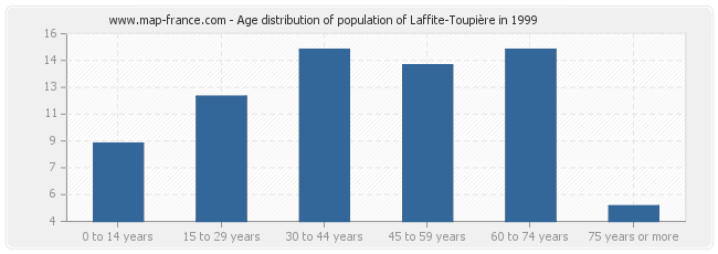 Age distribution of population of Laffite-Toupière in 1999
