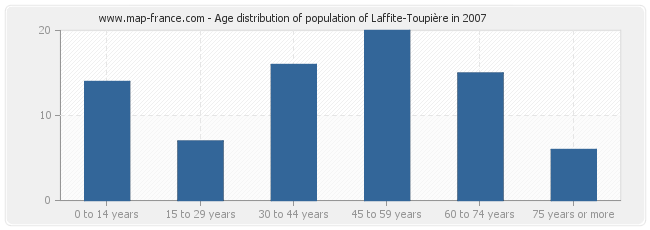 Age distribution of population of Laffite-Toupière in 2007