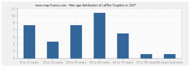 Men age distribution of Laffite-Toupière in 2007
