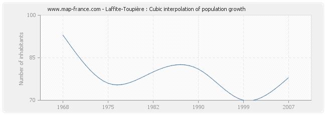Laffite-Toupière : Cubic interpolation of population growth