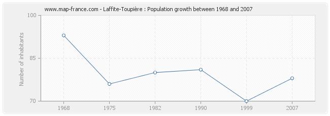 Population Laffite-Toupière