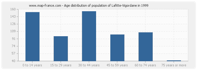 Age distribution of population of Lafitte-Vigordane in 1999