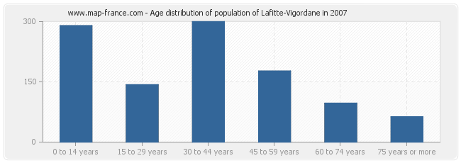 Age distribution of population of Lafitte-Vigordane in 2007