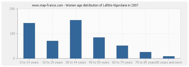 Women age distribution of Lafitte-Vigordane in 2007