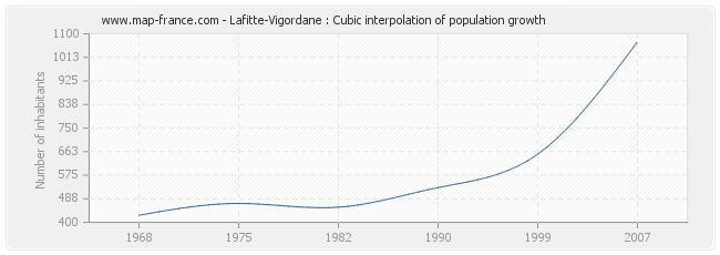 Lafitte-Vigordane : Cubic interpolation of population growth