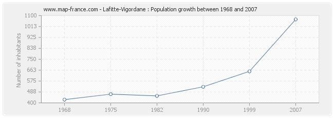 Population Lafitte-Vigordane