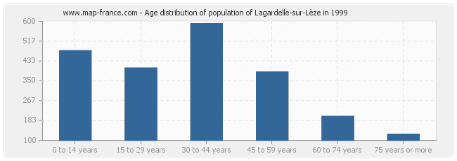 Age distribution of population of Lagardelle-sur-Lèze in 1999