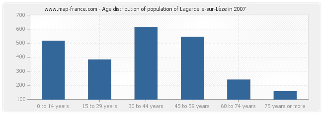 Age distribution of population of Lagardelle-sur-Lèze in 2007