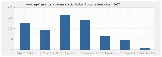 Women age distribution of Lagardelle-sur-Lèze in 2007