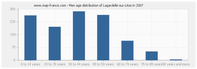 Men age distribution of Lagardelle-sur-Lèze in 2007
