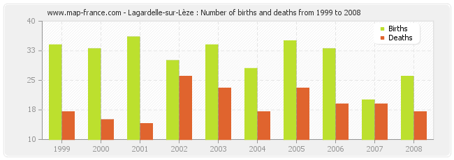Lagardelle-sur-Lèze : Number of births and deaths from 1999 to 2008