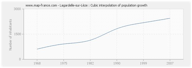 Lagardelle-sur-Lèze : Cubic interpolation of population growth