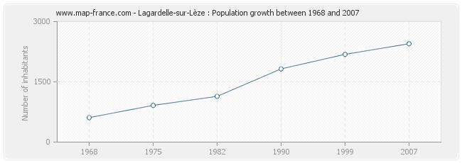 Population Lagardelle-sur-Lèze