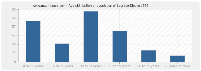 Age distribution of population of Lagrâce-Dieu in 1999