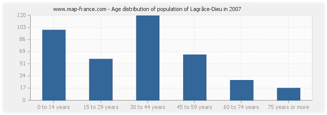Age distribution of population of Lagrâce-Dieu in 2007