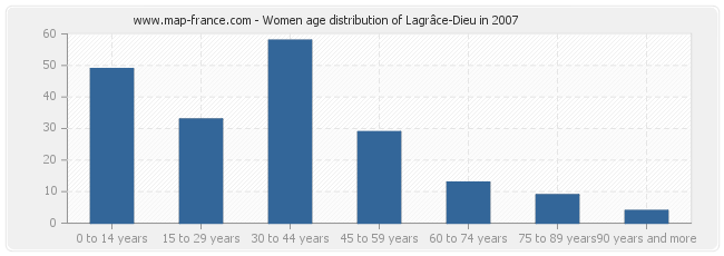 Women age distribution of Lagrâce-Dieu in 2007