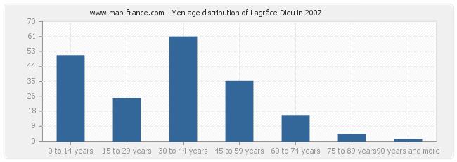 Men age distribution of Lagrâce-Dieu in 2007