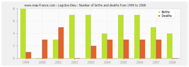 Lagrâce-Dieu : Number of births and deaths from 1999 to 2008