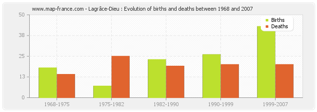 Lagrâce-Dieu : Evolution of births and deaths between 1968 and 2007