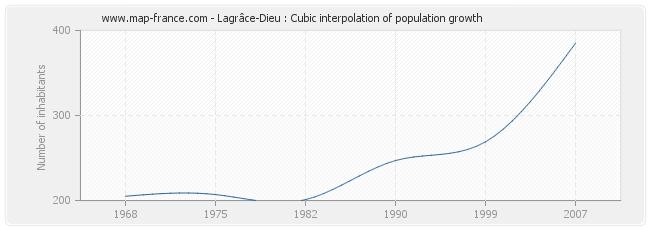 Lagrâce-Dieu : Cubic interpolation of population growth