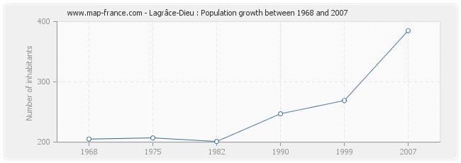 Population Lagrâce-Dieu