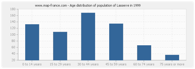 Age distribution of population of Lasserre in 1999