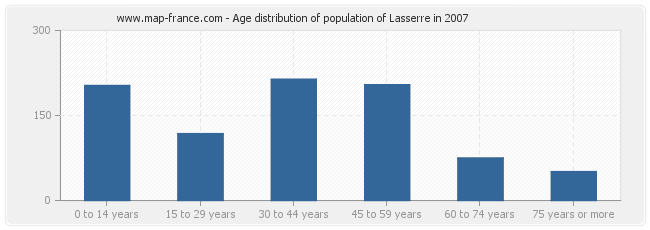 Age distribution of population of Lasserre in 2007