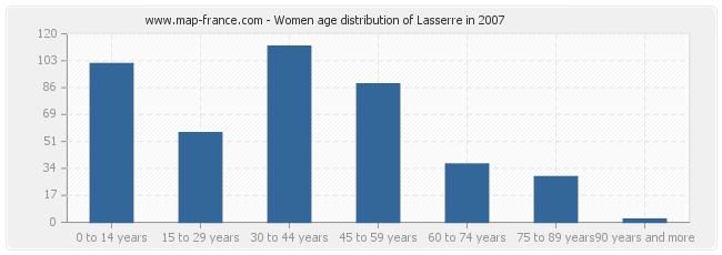 Women age distribution of Lasserre in 2007