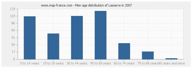 Men age distribution of Lasserre in 2007