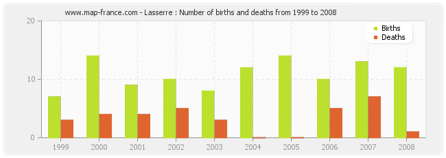 Lasserre : Number of births and deaths from 1999 to 2008
