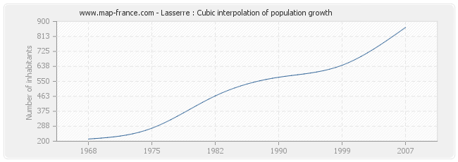 Lasserre : Cubic interpolation of population growth