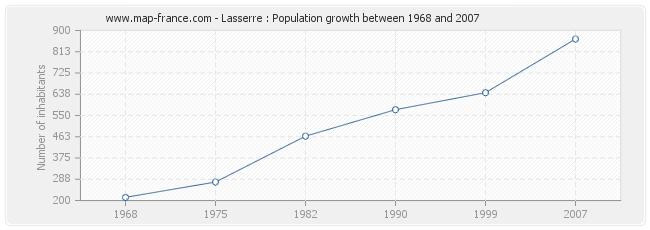Population Lasserre