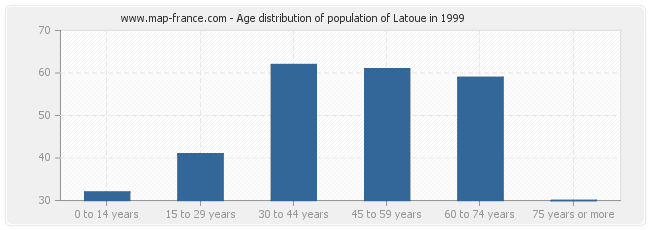 Age distribution of population of Latoue in 1999