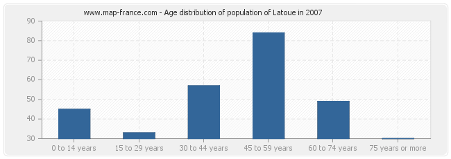 Age distribution of population of Latoue in 2007