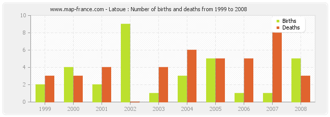 Latoue : Number of births and deaths from 1999 to 2008