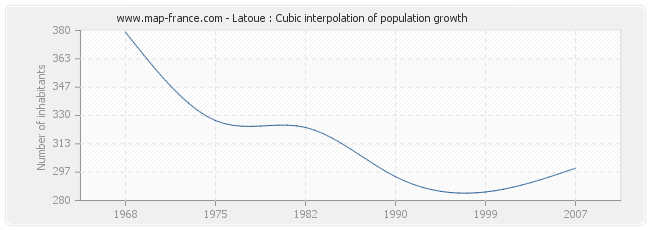 Latoue : Cubic interpolation of population growth