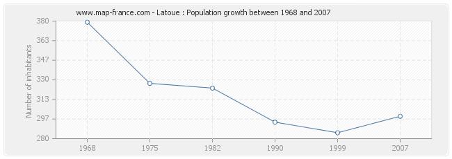Population Latoue