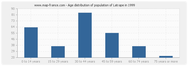 Age distribution of population of Latrape in 1999