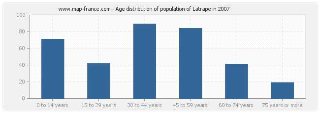 Age distribution of population of Latrape in 2007
