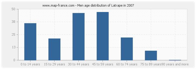 Men age distribution of Latrape in 2007