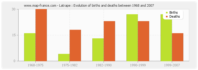Latrape : Evolution of births and deaths between 1968 and 2007